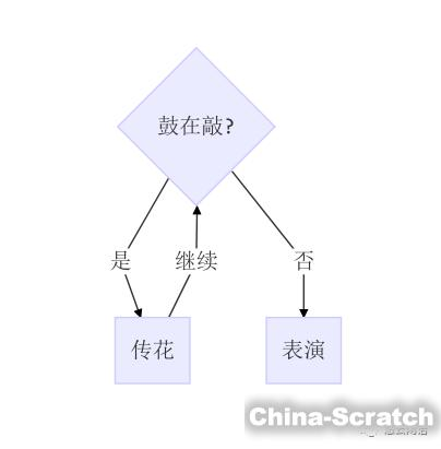 https://cdn.china-scratch.com/timg/180429/1602545231-2.jpg