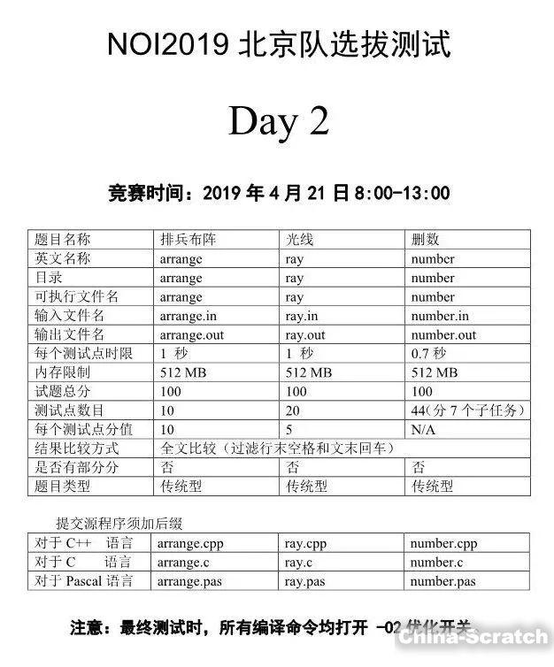 https://cdn.china-scratch.com/timg/190424/194033O62-8.jpg