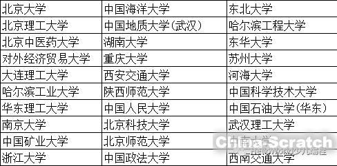 https://cdn.china-scratch.com/timg/190628/110A954D-2.jpg