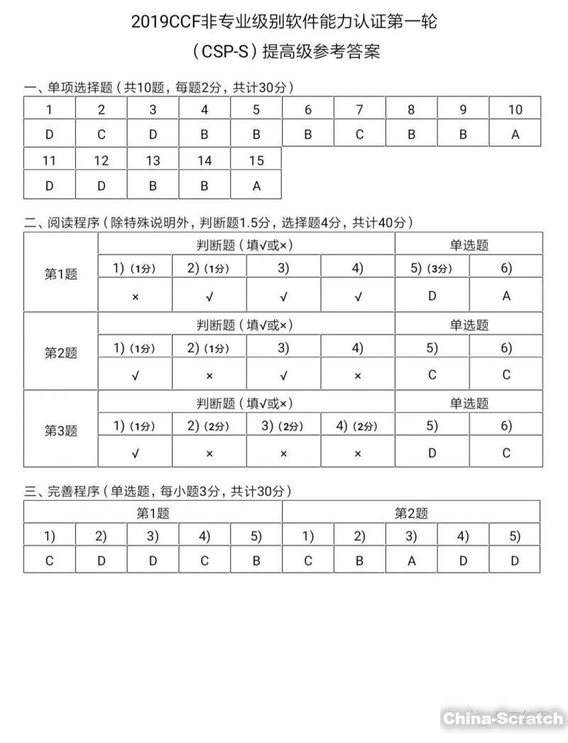 https://cdn.china-scratch.com/timg/191022/1445553245-10.jpg