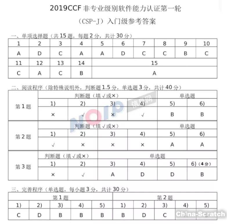 https://cdn.china-scratch.com/timg/191022/1454524Q7-10.jpg