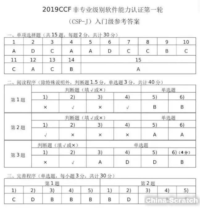 https://cdn.china-scratch.com/timg/191024/152II631-13.jpg